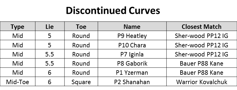 Easton Discontinued Curves